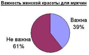 Статистика о любви.
