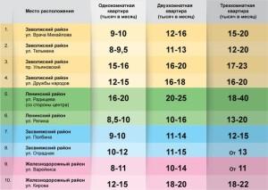 Сколько стоит снять квартиру в Ульяновске (2015г.).