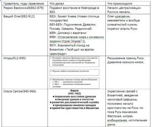 Киевская Русь 862- 1132гг. Краткая таблица с юмором