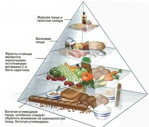 О снижении веса. Низкоуглеводные диеты