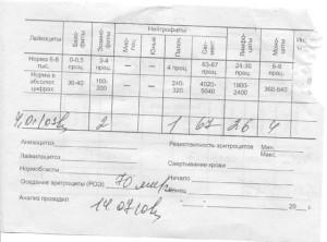 Расшифровка показателей анализа крови