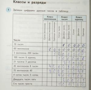 Задание по математике в печатной тетради (4 класс)- заполнить таблицу