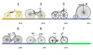 Задание (4 класс):  Рассказать о любом изобретении. Изобретение велосипеда
