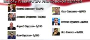 Ульяновск 2016г. выбрал Морозова